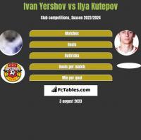 Ivan Yershov vs Ilya Kutepov h2h player stats