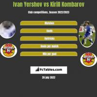 Ivan Yershov vs Kirill Kombarov h2h player stats
