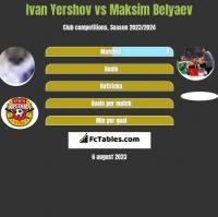 Ivan Yershov vs Maksim Belyaev h2h player stats