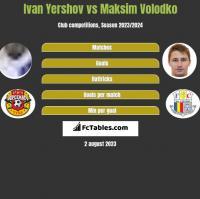 Ivan Yershov vs Maksim Wołodko h2h player stats