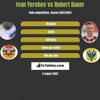 Ivan Yershov vs Robert Bauer h2h player stats