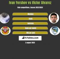 Ivan Yershov vs Victor Alvarez h2h player stats