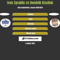 Ivan Zgrablic vs Dominik Kruzliak h2h player stats