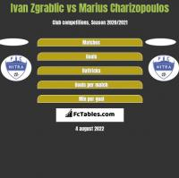 Ivan Zgrablic vs Marius Charizopoulos h2h player stats