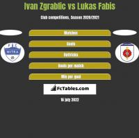 Ivan Zgrablic vs Lukas Fabis h2h player stats