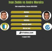 Ivan Zlobin vs Andre Moreira h2h player stats