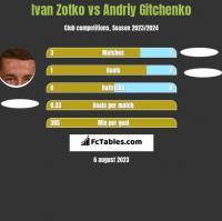 Ivan Zotko vs Andriy Gitchenko h2h player stats