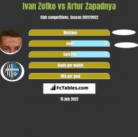 Ivan Zotko vs Artur Zapadnya h2h player stats