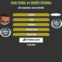 Ivan Zotko vs Dmitri Grishko h2h player stats