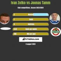 Ivan Zotko vs Joonas Tamm h2h player stats