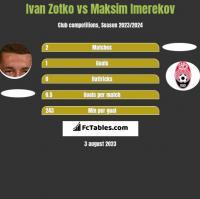 Ivan Zotko vs Maksim Imerekov h2h player stats