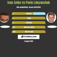 Ivan Zotko vs Pavlo Lukyanchuk h2h player stats