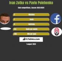 Ivan Zotko vs Pavlo Polehenko h2h player stats