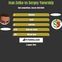 Ivan Zotko vs Sergey Yavorskiy h2h player stats