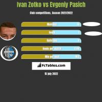 Ivan Zotko vs Evgeniy Pasich h2h player stats