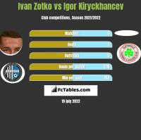 Ivan Zotko vs Igor Kiryckhancev h2h player stats