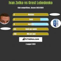 Ivan Zotko vs Orest Lebedenko h2h player stats