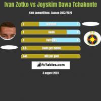 Ivan Zotko vs Joyskim Dawa Tchakonte h2h player stats