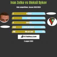 Ivan Zotko vs Oleksii Bykov h2h player stats