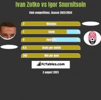 Ivan Zotko vs Igor Snurnitsoin h2h player stats