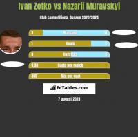 Ivan Zotko vs Nazarii Muravskyi h2h player stats