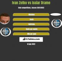 Ivan Zotko vs Issiar Drame h2h player stats