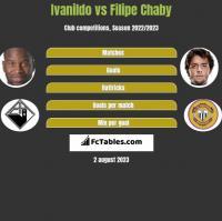 Ivanildo vs Filipe Chaby h2h player stats