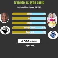 Ivanildo vs Ryan Gauld h2h player stats