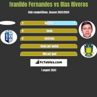 Ivanildo Fernandes vs Blas Riveros h2h player stats