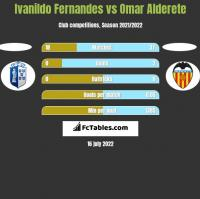 Ivanildo Fernandes vs Omar Alderete h2h player stats