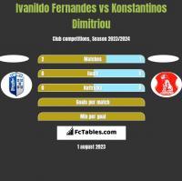 Ivanildo Fernandes vs Konstantinos Dimitriou h2h player stats