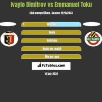 Ivaylo Dimitrov vs Emmanuel Toku h2h player stats