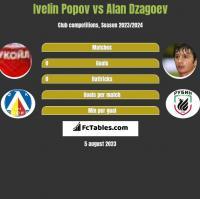 Ivelin Popov vs Alan Dzagoev h2h player stats