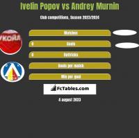 Ivelin Popov vs Andrey Murnin h2h player stats