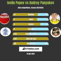 Ivelin Popov vs Andrey Panyukov h2h player stats
