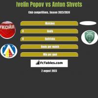 Ivelin Popov vs Anton Shvets h2h player stats