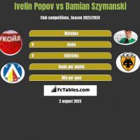 Ivelin Popov vs Damian Szymański h2h player stats