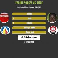 Ivelin Popov vs Eder h2h player stats