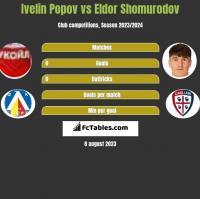 Ivelin Popov vs Eldor Shomurodov h2h player stats