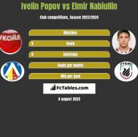 Ivelin Popov vs Elmir Nabiullin h2h player stats