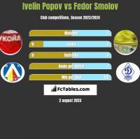 Ivelin Popov vs Fedor Smolov h2h player stats