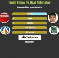Ivelin Popov vs Ilzat Akhmetov h2h player stats