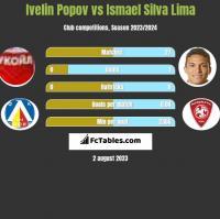 Ivelin Popov vs Ismael Silva Lima h2h player stats