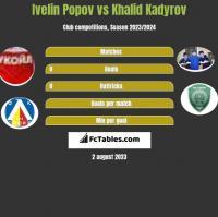 Ivelin Popov vs Khalid Kadyrov h2h player stats