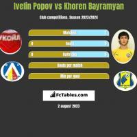 Ivelin Popov vs Khoren Bayramyan h2h player stats