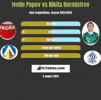 Ivelin Popov vs Nikita Burmistrov h2h player stats