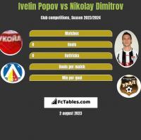 Ivelin Popov vs Nikolay Dimitrov h2h player stats