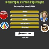 Ivelin Popov vs Pavel Pogrebnyak h2h player stats