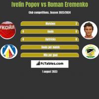 Ivelin Popov vs Roman Eremenko h2h player stats