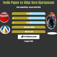 Ivelin Popov vs Vidar Oern Kjartansson h2h player stats